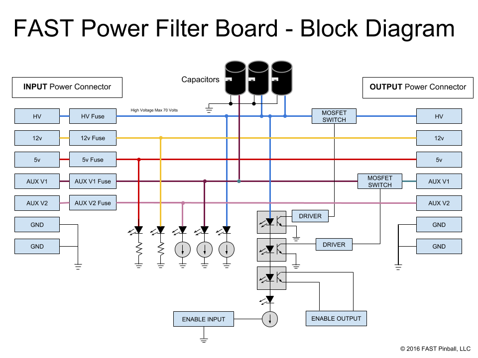 ../../_images/fast-power-filter-board-block-diagram.png